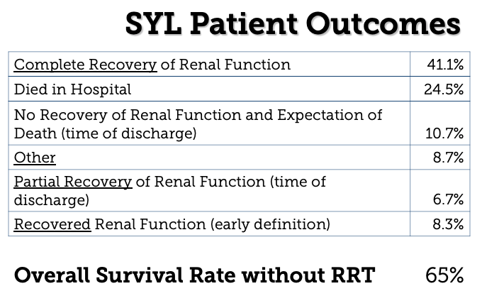 SYL Patient Outcomes
